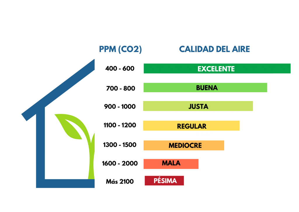 Niveles de CO2